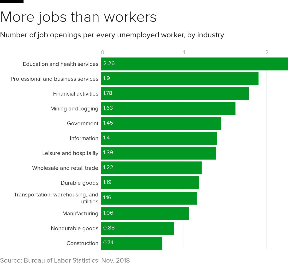 These are the industries with the biggest labor shortages.