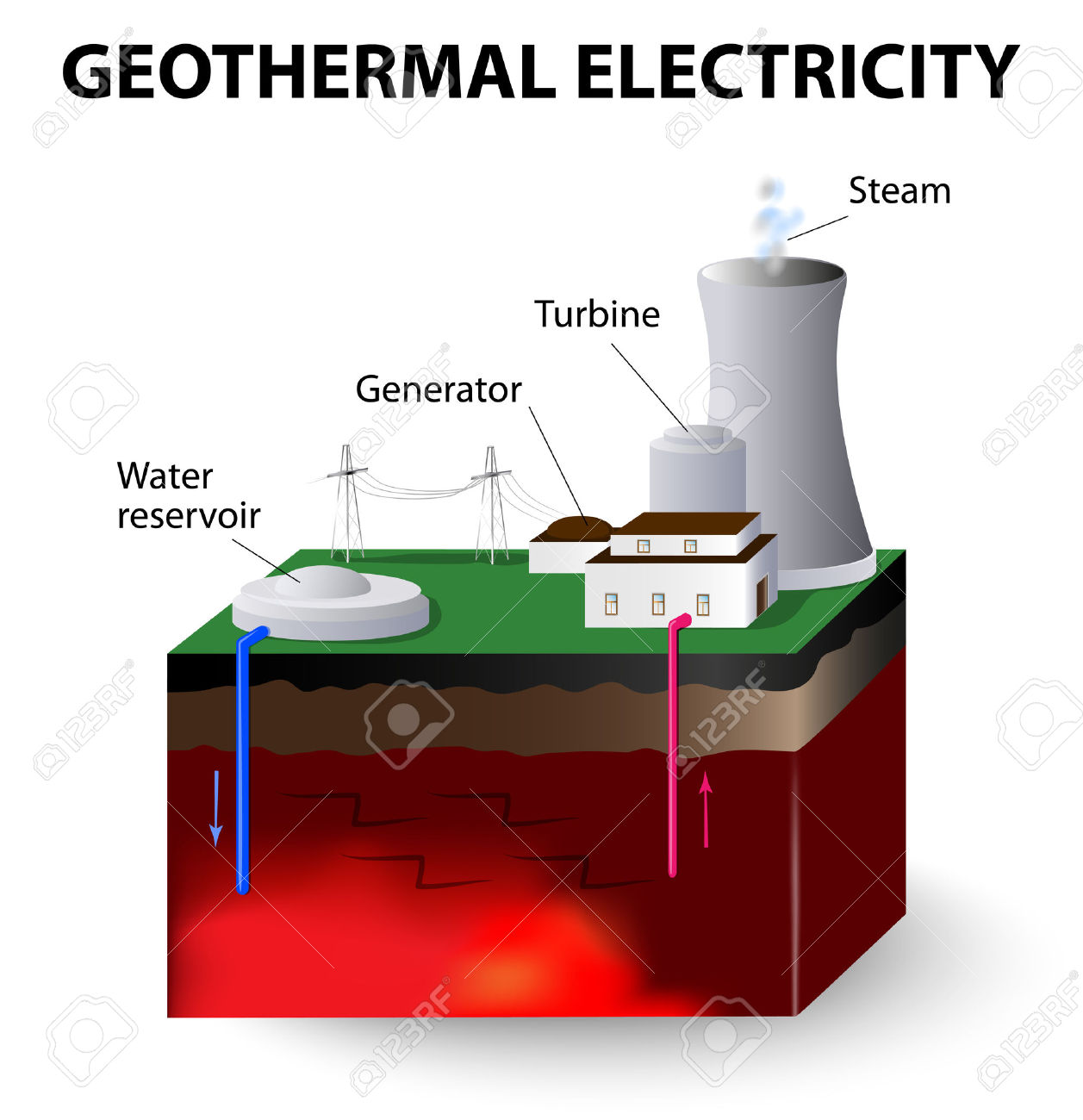 Showing post & media for Geothermal power plant cartoon.