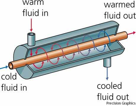Automotive Heat Exchangers.