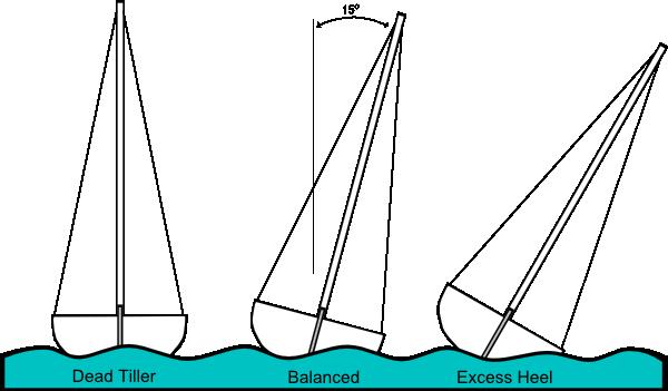Heeling (sailing) Clip Art at Clker.com.