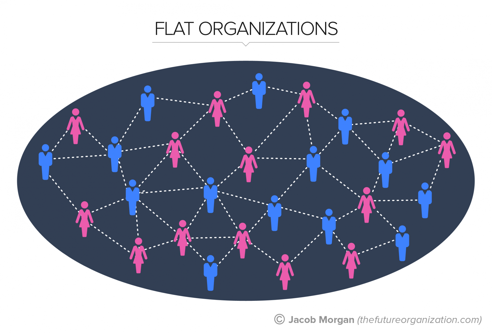 1000+ ideas about Organizational Structure on Pinterest.