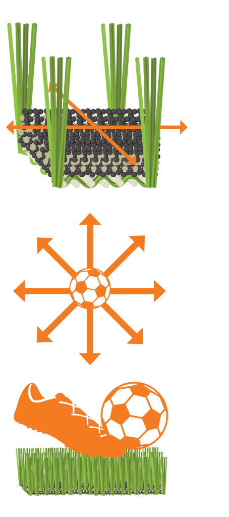 Breakthrough Woven Synthetic Turf Performance Technology.