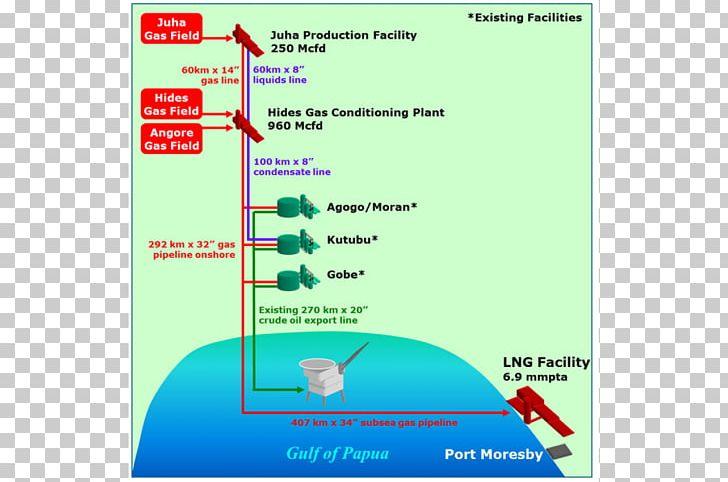 Line Font PNG, Clipart, Area, Diagram, Line, Oil Production.