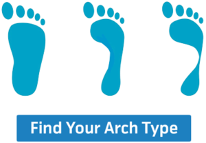 Arches Specialty Orthotics for Pronation, Supination, Including.