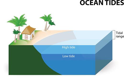 Ocean tide clipart.