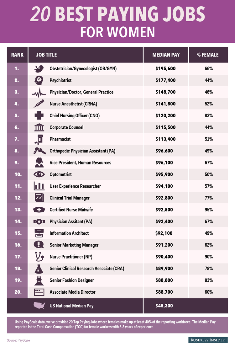 Highest Paying Jobs For Women.