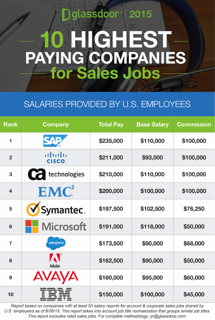 Highest Paying Cities & Companies for Sales Jobs.