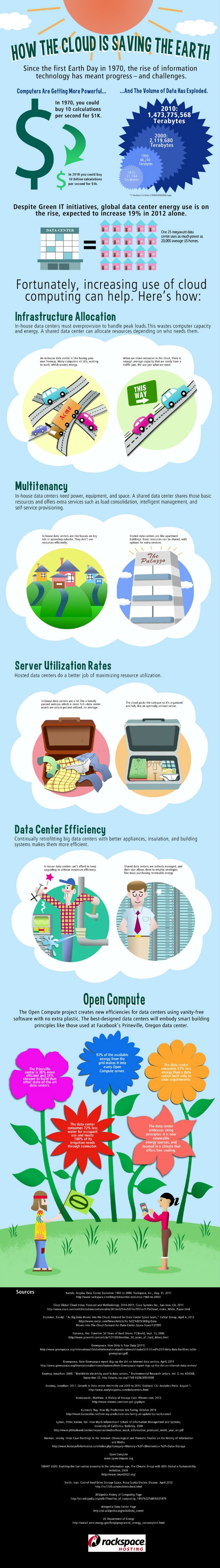 1000+ images about Cloud Computing Infographics on Pinterest.