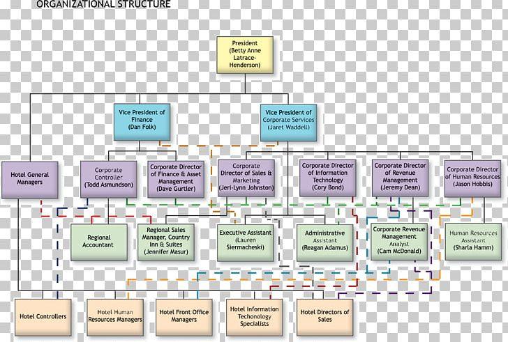 Organizational Chart Hilton Hotels & Resorts Hotel Manager.