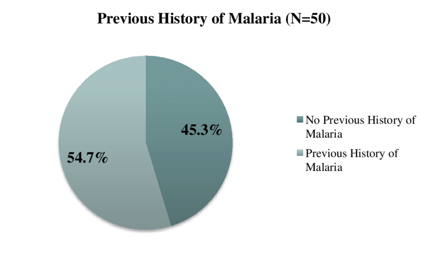Previous History of Malaria.