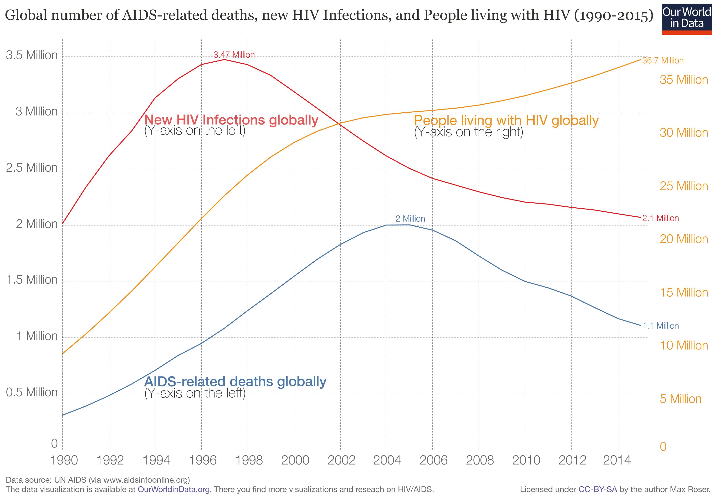 HIV / AIDS.