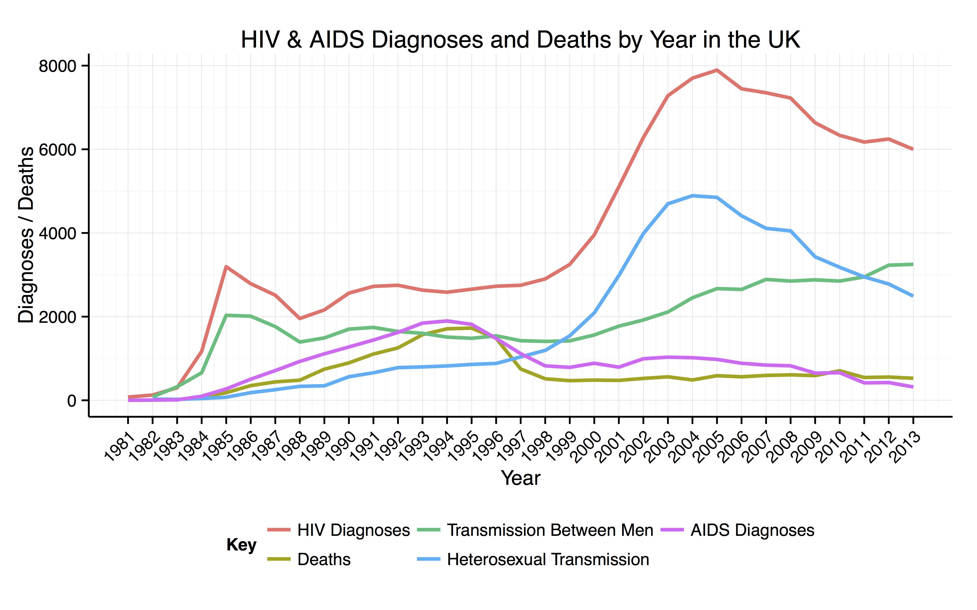 HIV/AIDS in the United Kingdom.
