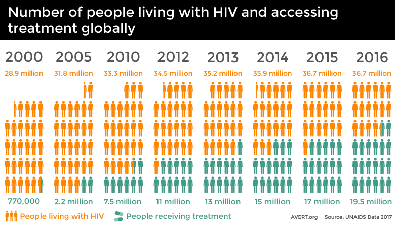 Global HIV and AIDS statistics.