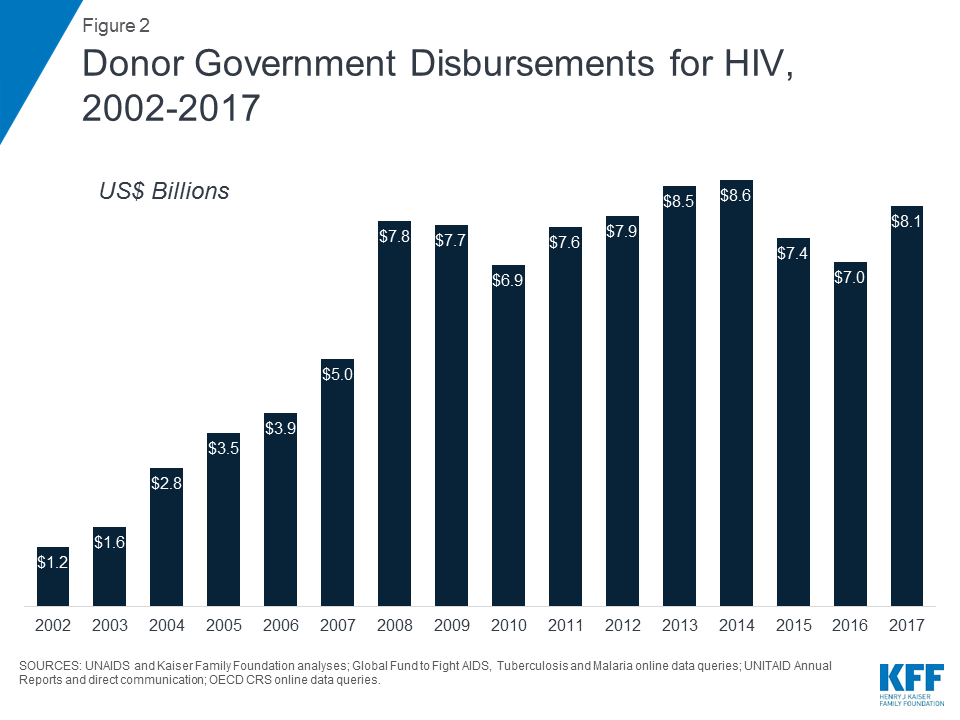 The Global HIV/AIDS Epidemic.