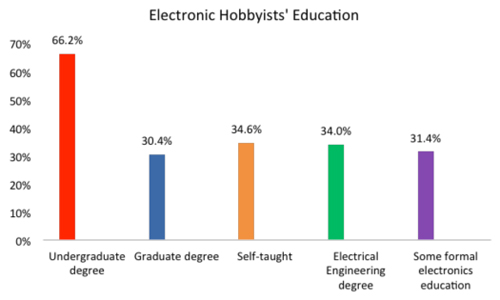 Electronics Research Study Determines Hobbyist State Electronics.