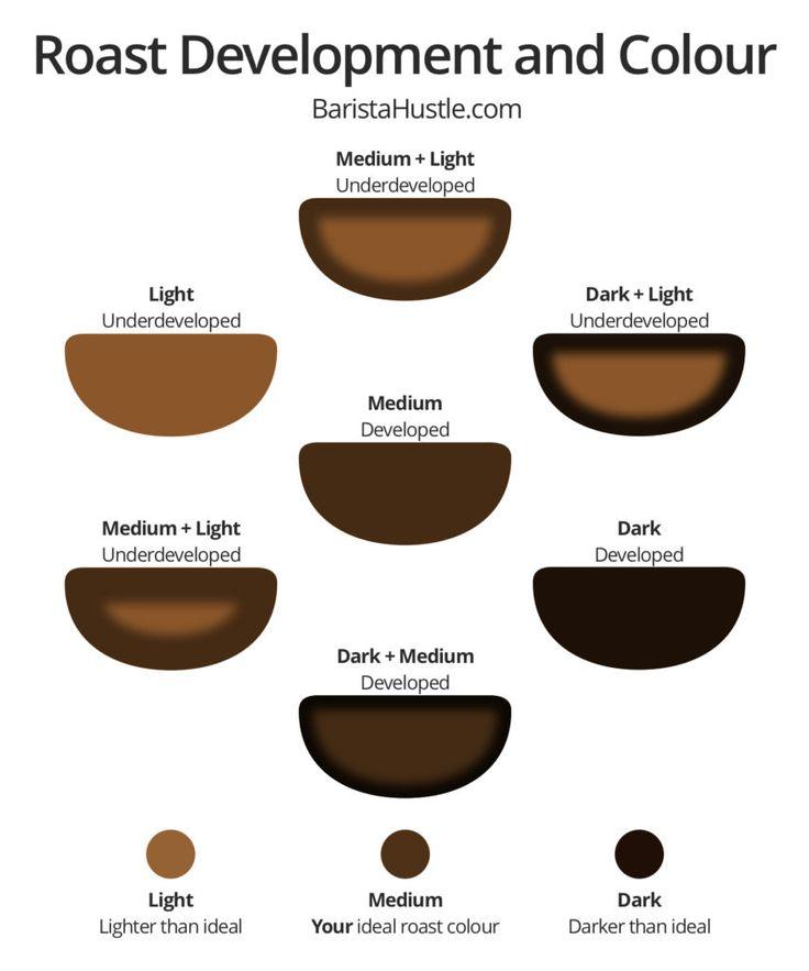 1000+ ideas about Coffee Roasting on Pinterest.