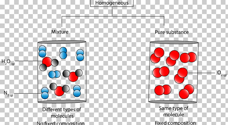 Homogeneous and heterogeneous mixtures Chemical substance.