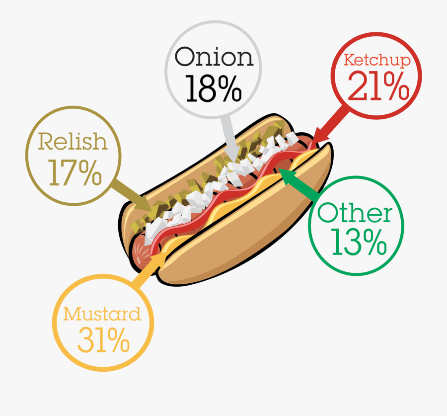 National Hot Dog Month Results.