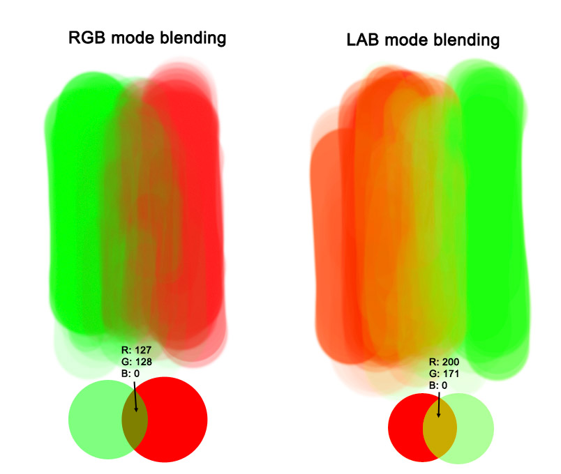 Color mixing with LAB mode in Photoshop.