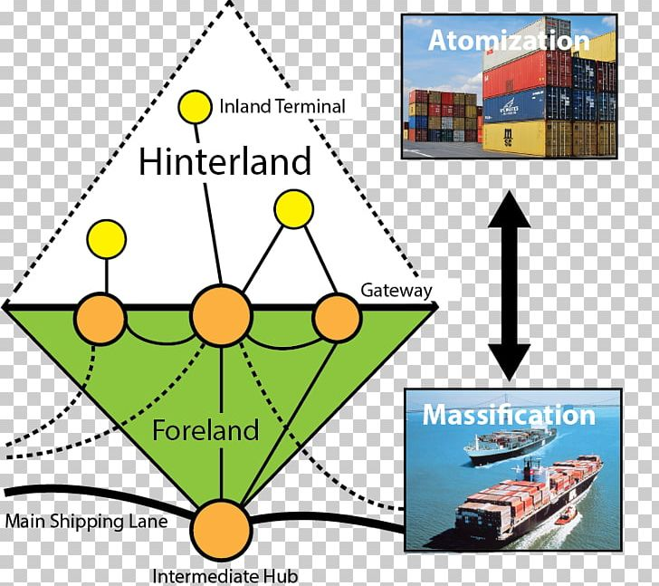 Hinterland Human Geography Definition Port PNG, Clipart, Angle, Ap.