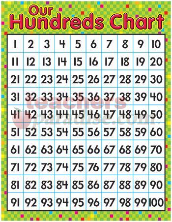 Hundreds Chart Clipart.