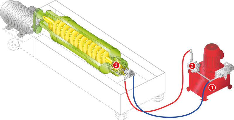 Drive System for Centrifuges.
