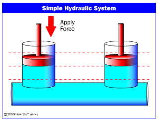 Hydraulic Systems: Selecting the Right Fluid.