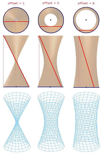 Hyperboloid of One Sheet.