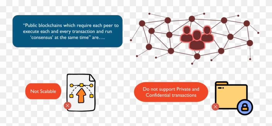 Public Blockchain Limitation What Is Hyperledger Edureka.