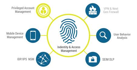 Identity and Access Management (IAM) in Amazon Web Services (AWS.