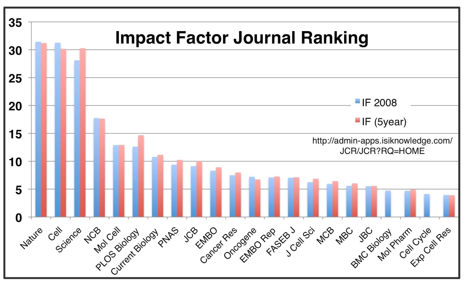 JAN interactive: The impact factor season.