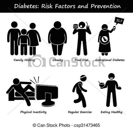 Clip Art Vector of Diabetes Risk Factors Prevention.