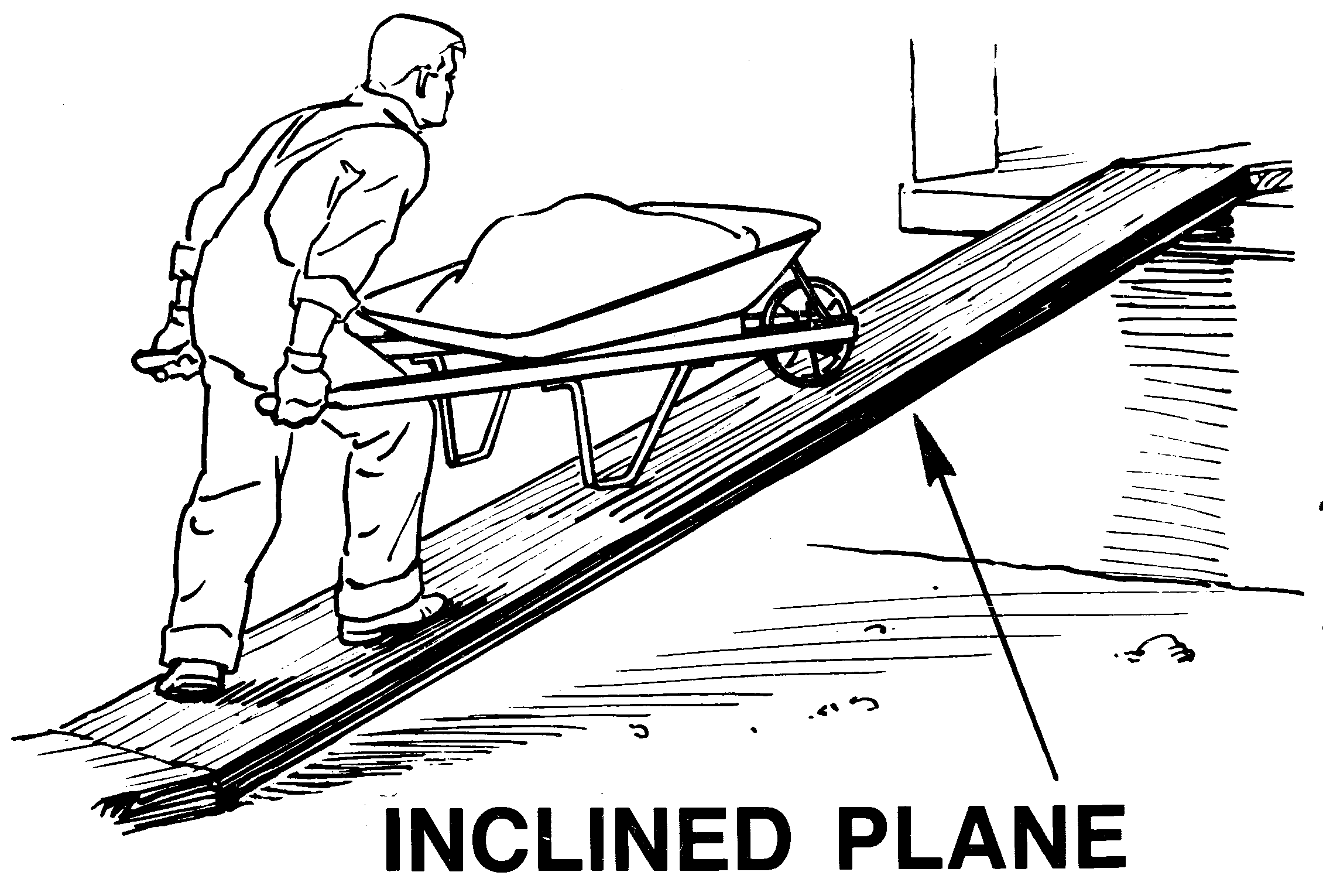 Inclined plane examples clipart.