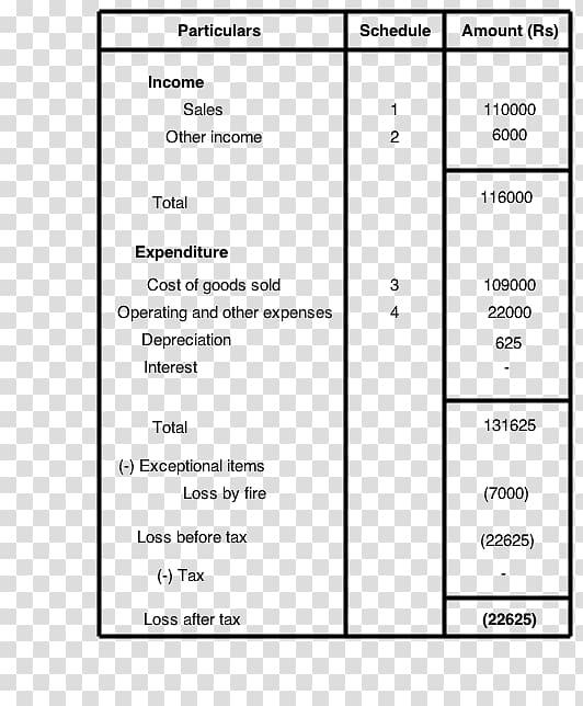Income statement Balance sheet Accounting Profit, Business.