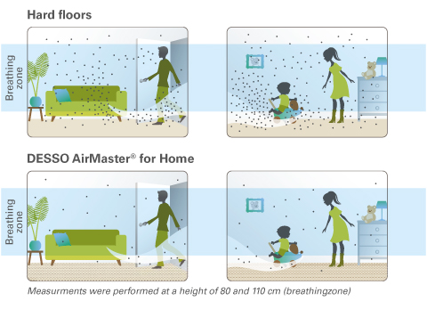 DESSO AirMaster® for Home ensures a healthier indoor climate.