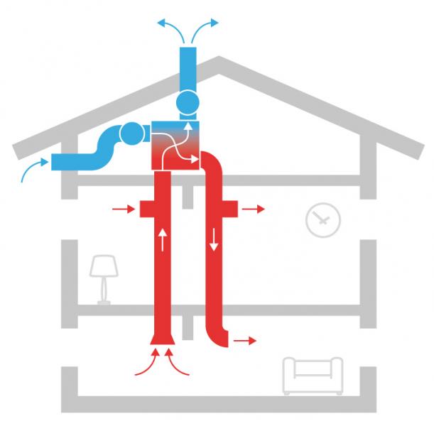 Optimum indoor climate.