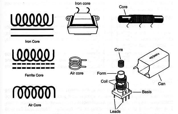 Inductor Symbol.