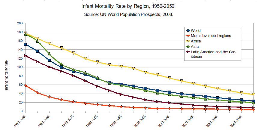 File:Infant Mortality Rate by Region 1950.