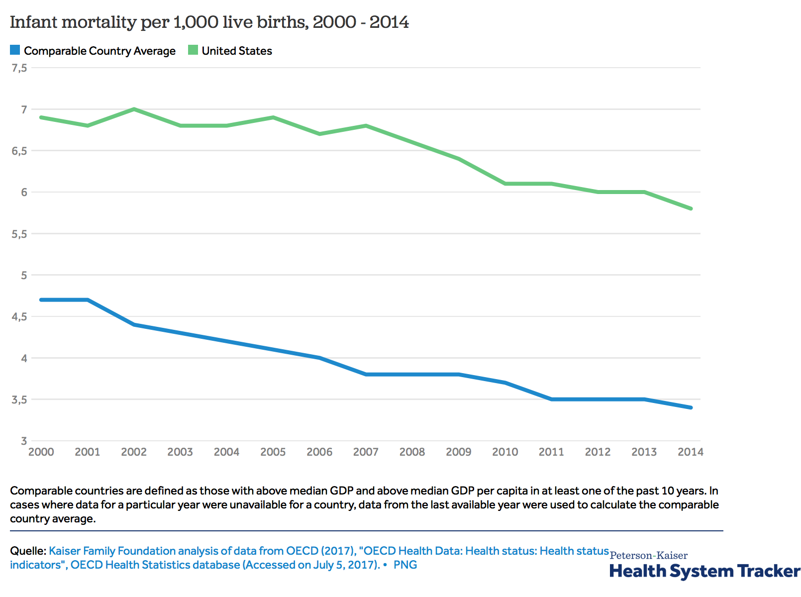 How does infant mortality in the U.S. compare to other countries.