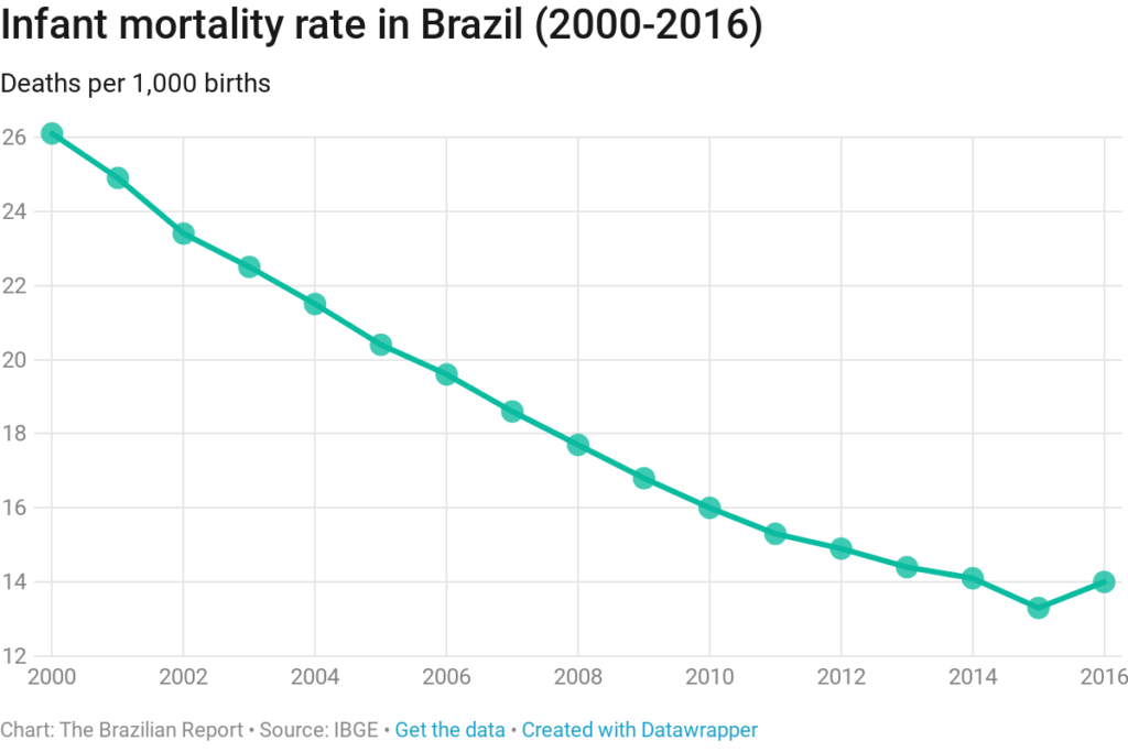 Why have infant mortality rates risen in Brazil? Zika and crisis are.