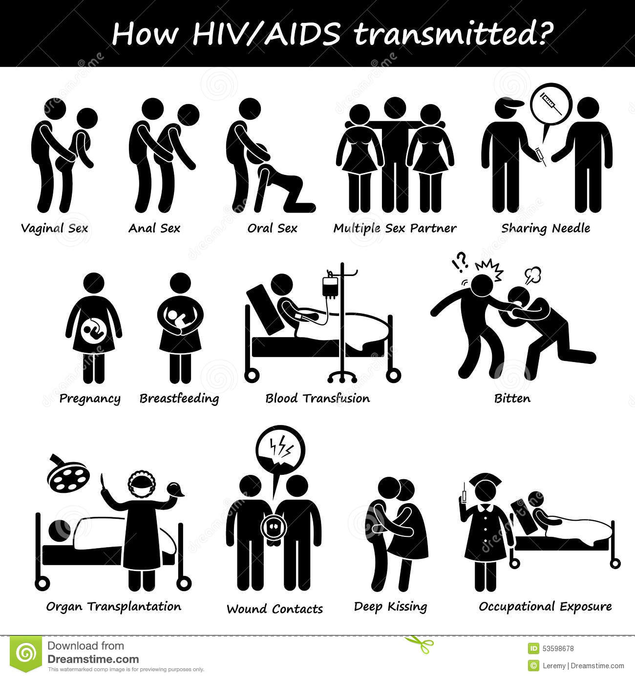 How HIV AIDS Spread Transmitted Transmission Infect Cliparts Stock.