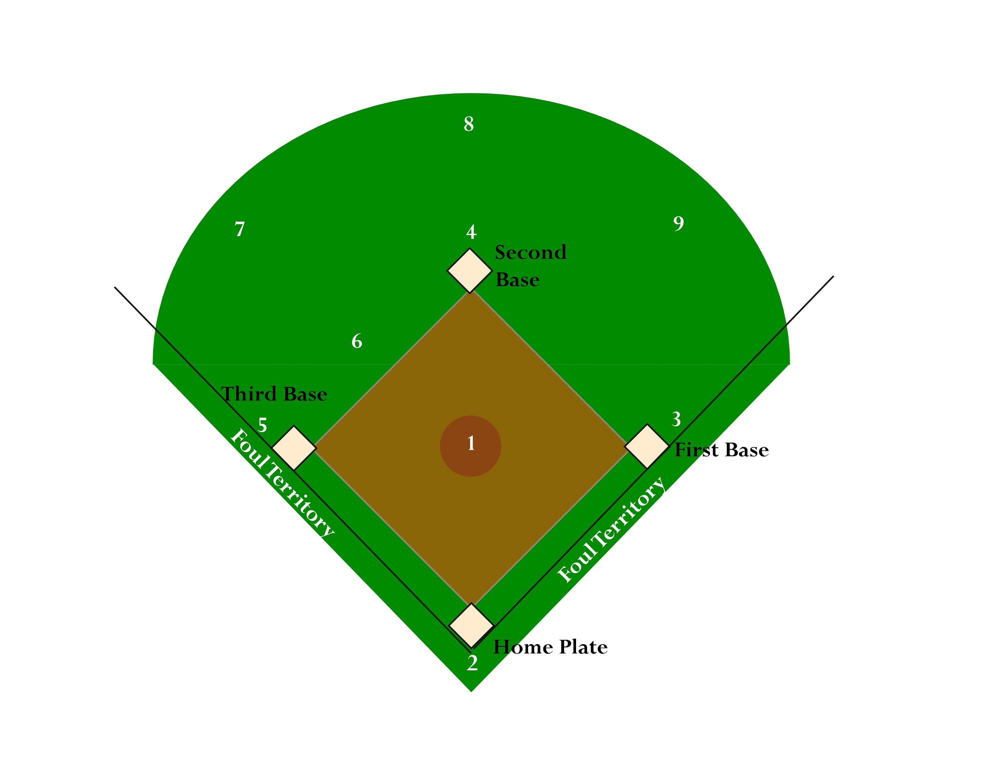 Baseball diamond clipart free.
