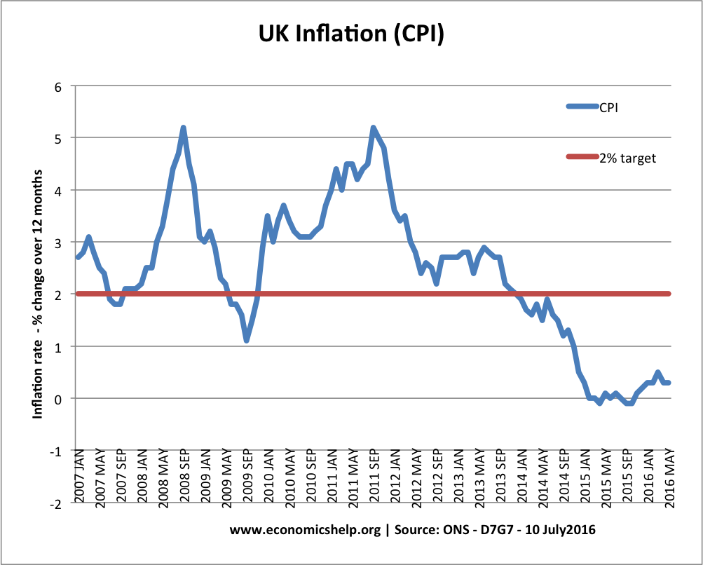 UK Inflation Rate and Graphs.
