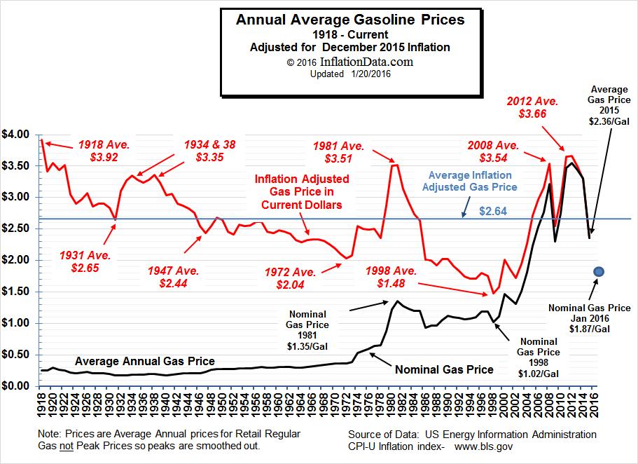 Inflation Adjusted Gasoline Prices.