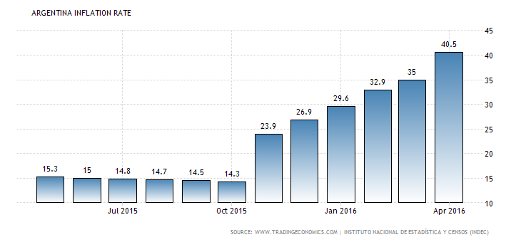 Argentina Inflation Rate.