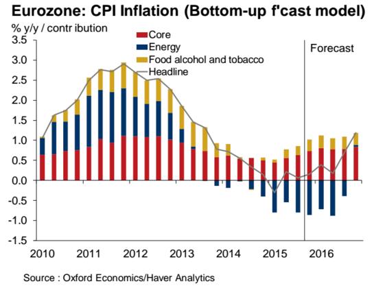 Chart (@oxfordeconomics): eurozone 2016 inflation forecast.