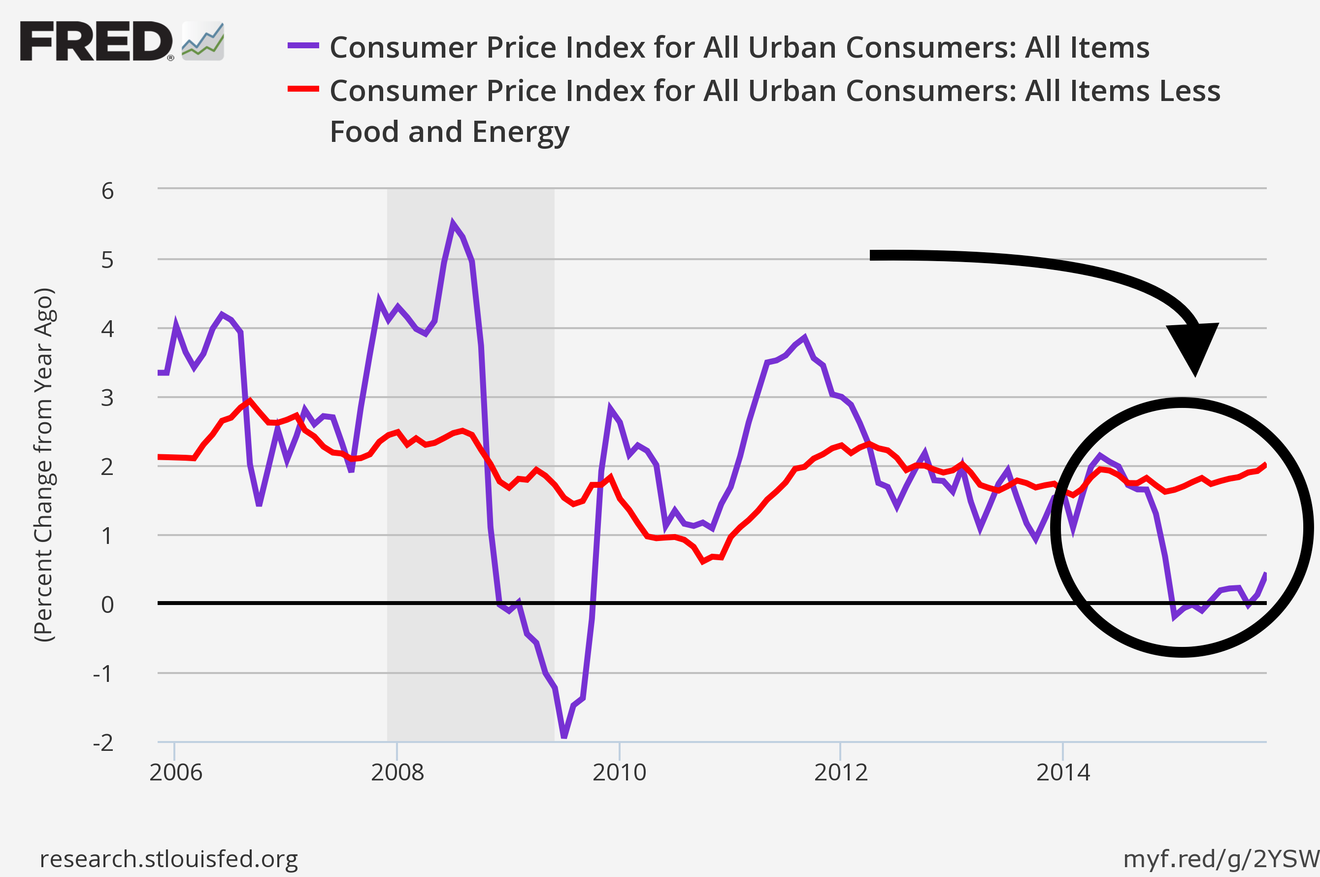 Biggest economic story of 2016? Inflation..