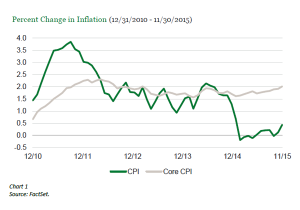 Inflation is Not Dead: What to Expect in 2016.