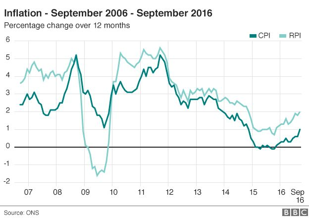 UK inflation at 1% as price of clothes and fuel rises.