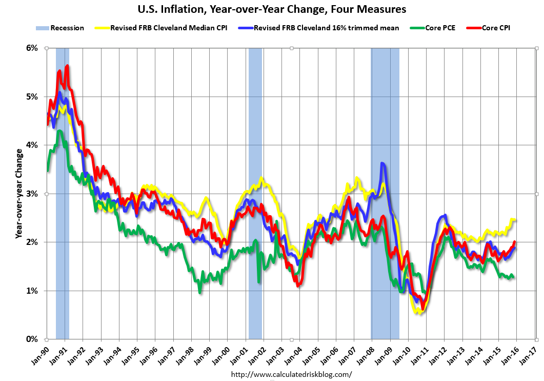 Calculated Risk: Question #4 for 2016: Will the core inflation.